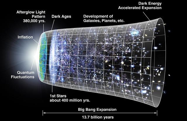Vesmír, diagram